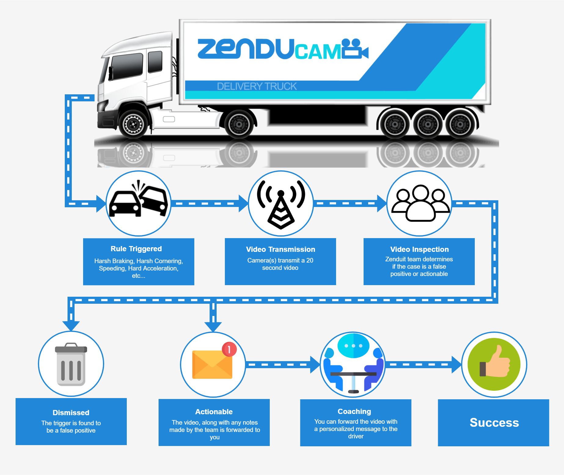 ZenduCam - HD Live Streaming Vehicle Incident Camera | Real